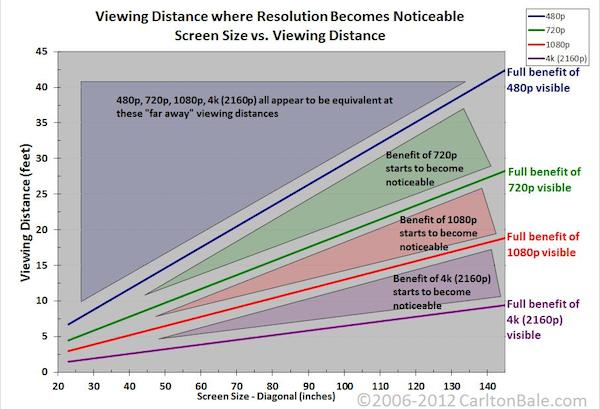 CarltonBaleresolution chart